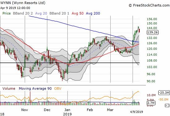 Wynn Resorts (WYNN) lost 3.9% and abruptly ended a 6-day run-up and breakout.