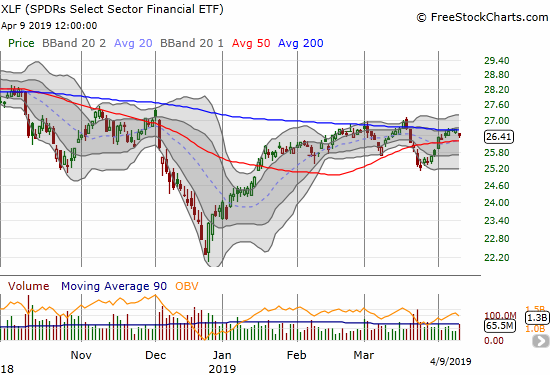 The Financial Select Sector SPDR ETF (XLF) lost 0.8% on a pullback from 200DMA resistance.