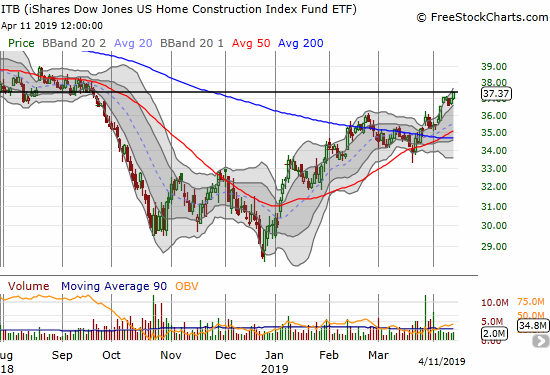 The iShares US Home Construction ETF (ITB) gained 1.0% and closed at a 7-month high. ITB finally reversed the October breakdown.