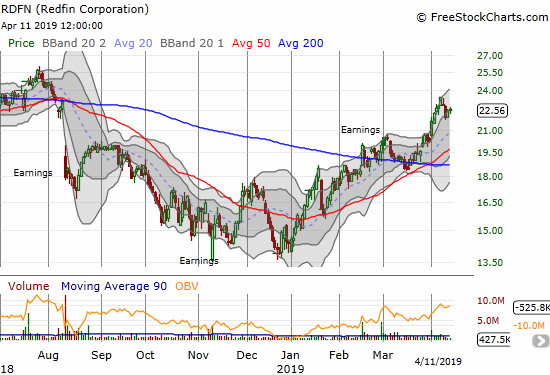 Redfin (RDFN) earlier hit an 8-month high which represented a 62.8% year-to-date gain.