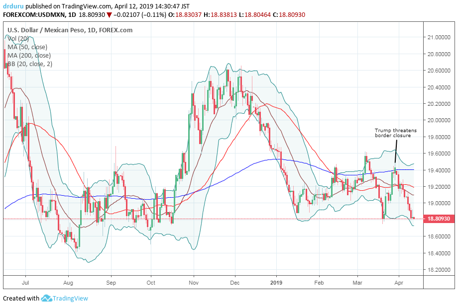 The U.S. dollar versus the Mexican peso (USD/MXN) has favored the peso since November and faces a major test at its 2019 low..