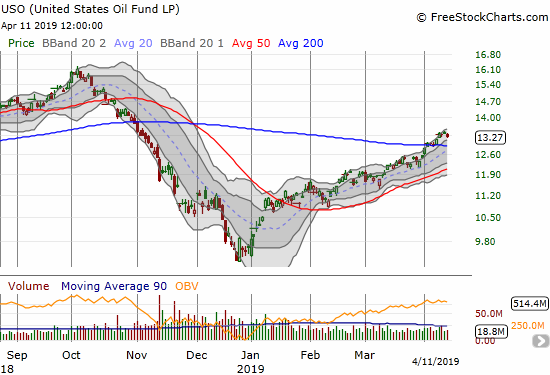 The United States Oil Fund (USO) recently printed a bullish 200DMA breakout and is up 37.3% for the year.