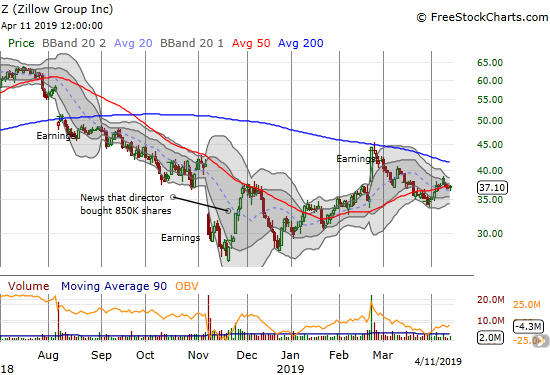 Zillow Group (Z) is pivoting around its 50-day moving average (DMA) after a post-earnings surge failed definitively at 200DMA resistance.