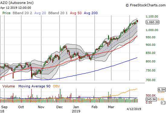 Autozone (AZO) has gone nearly straight up since pivoting around its 50DMA in January.
