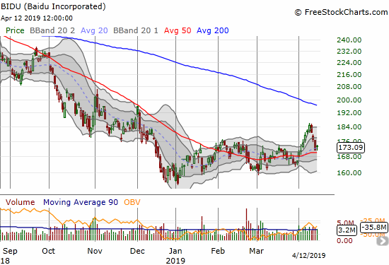 BIDU pulled back sharply from its strong breakout but so far has found support above its 50DMA.