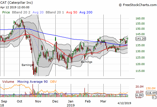 Caterpillar (CAT) quickly bounced away from converging 50 and 200 DMA supports and closed at the April high.