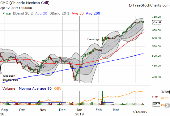 Chipotle Mexican Grill (CMG) ended the week with having slipped just below its upper Bollinger Band channel.