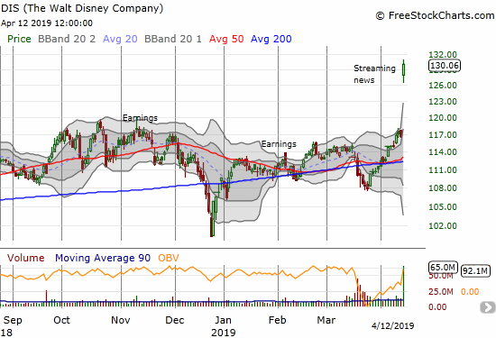 Disney (DIS) broke out to a new all-time high with an historic 11.5% one-day gain.