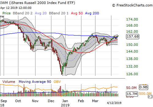 The iShares Russell 2000 ETF (IWM) marginally confirmed its 200DMA breakout with a 4+ week high.