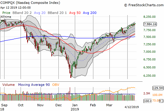 The NASDAQ (NDX) has drifted higher through its upper Bollinger Band channel all month.
