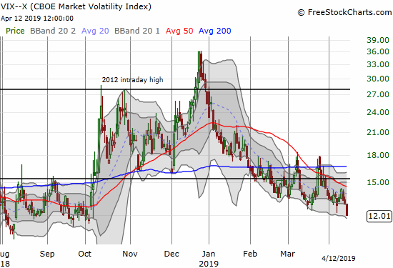 The volatility index, the VIX, finished reversing its big move from the October breakdown in the stock market. The 7.8% loss closed the VIX at a 6-month low.