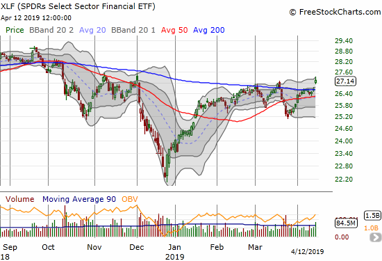 The Financial Select Sector SPDR ETF (XLF) cofnrimed a 200DMA breakout with a 1.8% gain and a 4+ month closing high.