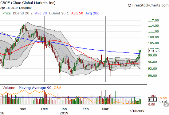 Cboe Global Markets (CBOE) closed above its 200DMA for the first time since November.