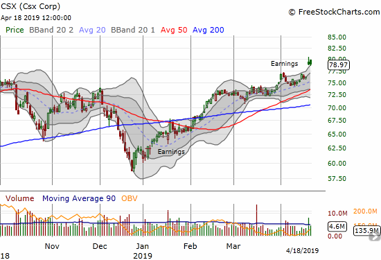 Csx Corp (CSX) gapped post-earnings to a new all-time high.