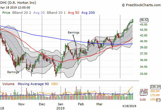 D.R. Horton (DHI) gained 1.4% to close right at the closing high of August, 2018.