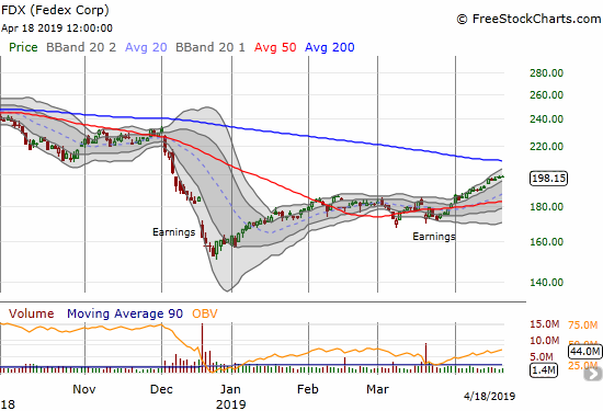 FedEx (FDX) is making slow and steady progress on its way to a test of 200DMA resistance.