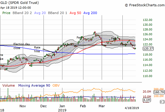 The SPDR Gold Trust (GLD) gapped down below 2019 support and closed at a new low for the year.