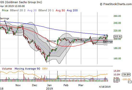 Goldman Sachs fell on earnings but bounced right back to 200DMA resistance.