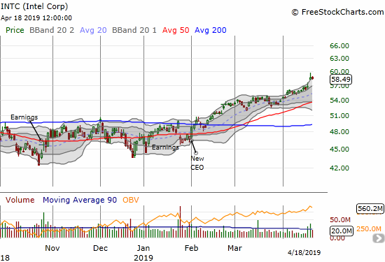 Intel (INTC) closed the week at a 19-year high.