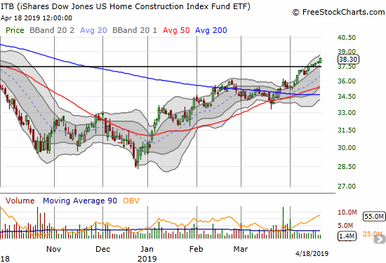 The iShares US Home Construction ETF (ITB) drove higher by 1.1% to close at an 8-month high.