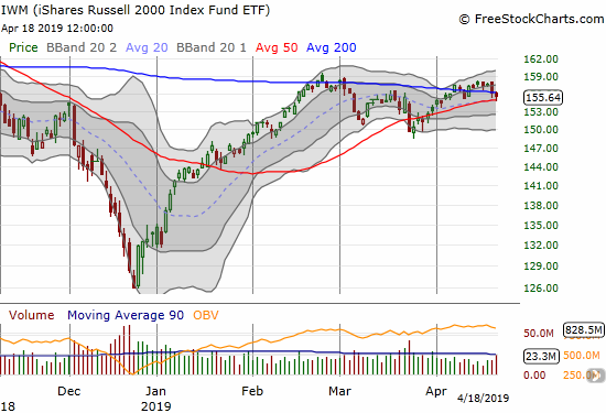 The iShares Russell 2000 ETF (IWM) dropped below its 200DMA but also bounced off 50DMA support.