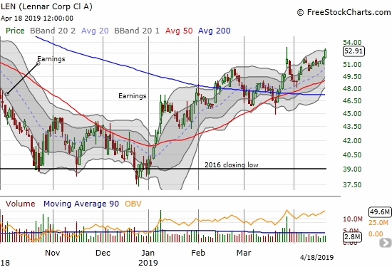 Lennar (LEN) jumped 1.9% to close at a new 8-month high.
