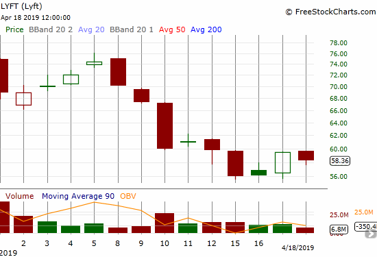 Buyers finally showed a little interest in Lyft (LYFT) with Wednesday's pop off the all-time low.