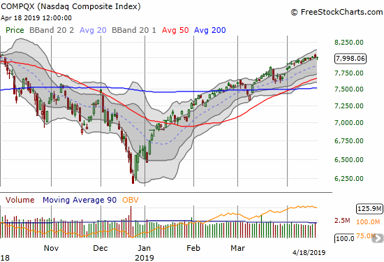The NASDAQ (NDX) barely avoided closing below its upper Bollinger Band for the first time since the end of March.