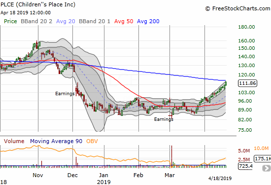 Children's Place (PLCE) has headed nearly straight up through its upper Bollinger Band to challenge its 200DMA resistance.