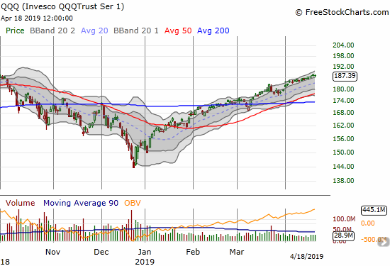 The Invesco QQQ Trust (QQQ) drifted past its former all-time high as it tentatively follows its upper Bollinger Band.