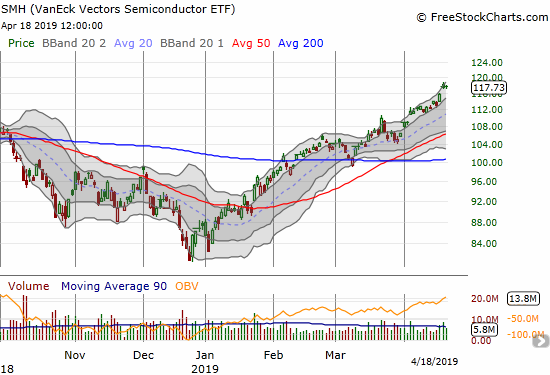 The VanEck Vectors Semiconductor ETF (SMH) has spent April so far driving higher through its upper Bollinger Band trading channel. It closed the week at a new all-time high.