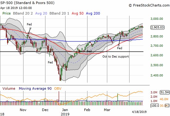 The S&P 500 (SPY) looked primed to rush for an all-time high but instead went absolutely nowhere for the week.
