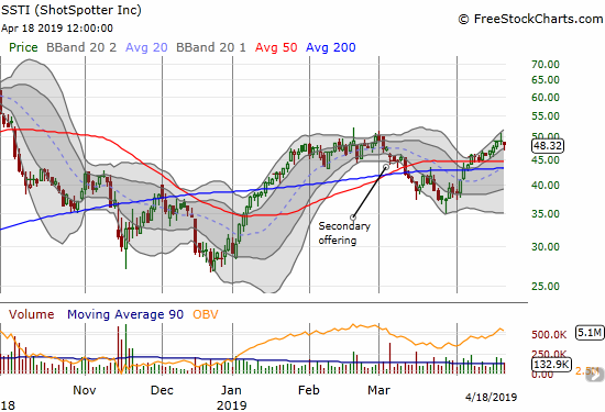ShotSpotter (SSTI) challenged its high of the year but closed the week on a down note.