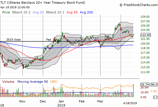 The iShares 20+ Year Treasury Bond ETF (TLT) bounced off its 50DMA with extremely high volume.