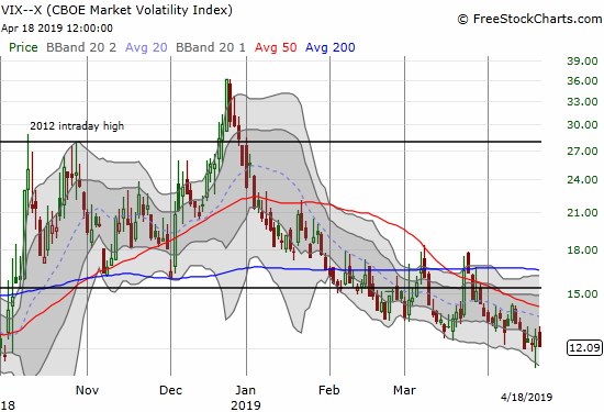 The volatility index, the VIX, is bouncing above 12 including an attempt to bottom on Wednesday.