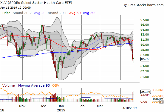 The Health Care Select Sector SPDR ETF (XLV) confirmed a 200DMA breakdown but buyers rushed in after Thursday's intraday low.