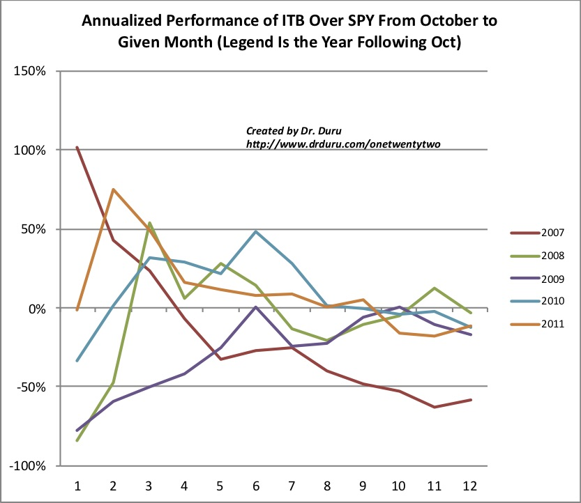The seasonal trade in iShares US Home Construction (ITB) over the S&P 500 (SPY) tends to fade after the Spring selling season (indices 5 and 6 are March and April).