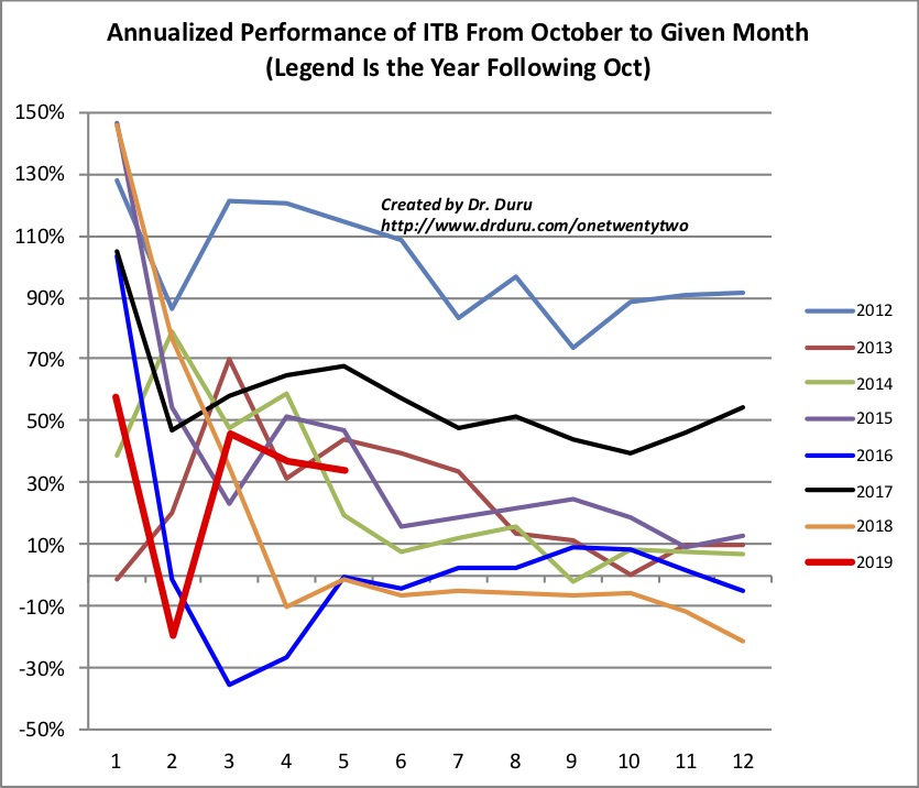 The iShares US Home Construction (ITB) demonstrates strong seasonal performance that peaks by the Spring (indices 4 and 5 are March and April).