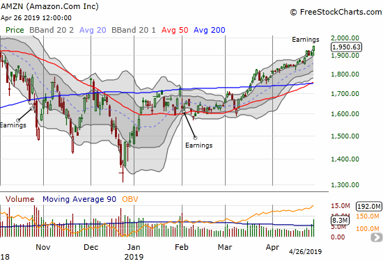 Amazon.com (AMZN) wavered a bit at the open but ended the day with a 2.5% post-earnings gain.