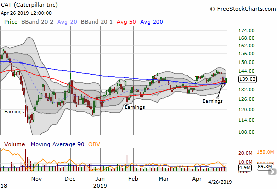 Caterpillar (CAT) stumbled post-earnings but ended the week holding converging 50/200DMA support.