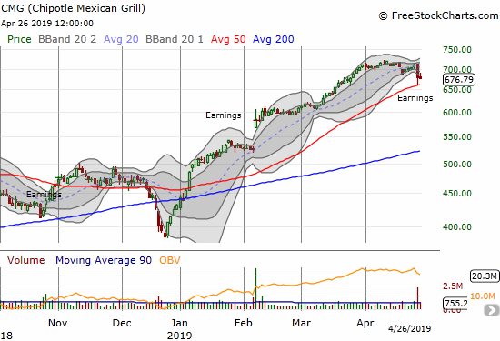 Chipotle Mexican Grill (CMG) earnings brought an end to the rally but the stock is clinging to 50DMA support.