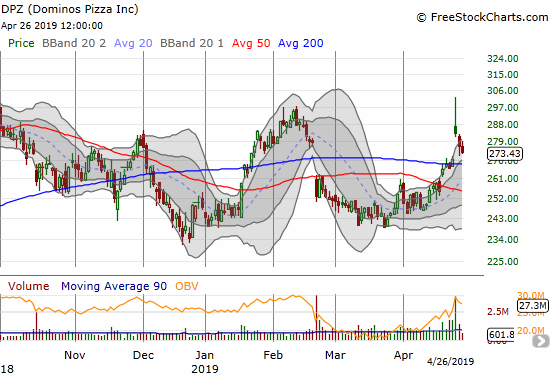 Dominos Pizza (DPZ) faded hard from a post-earnings gap and crap. The stock ended the week nearly filling the gap.