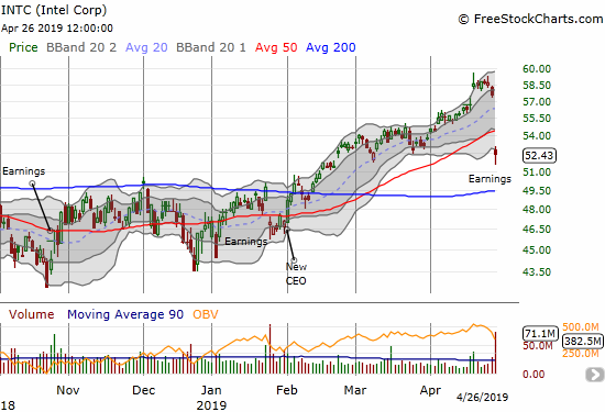 Intel (INTC) gapped down for a 9.0% post-earnings loss and 50DMA breakdown.