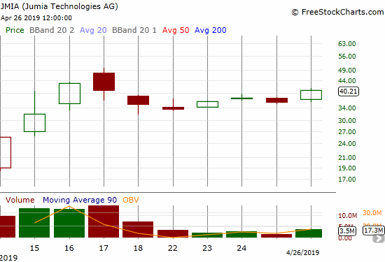 Jumia Technologies (JMIA) ended the week on a comeback. A 12.0% gain brought momentum back to this hot IPO.