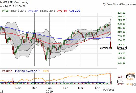 The 3M Company (MMM) suffered a bearish post-earnings 50/200DMA breakdown.