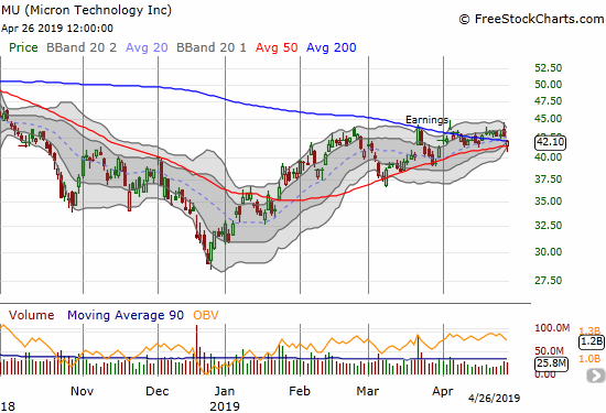 Micron (MU) gapped down in sympathy with Intel (INTC) but managed to hold on to 50DMA support.