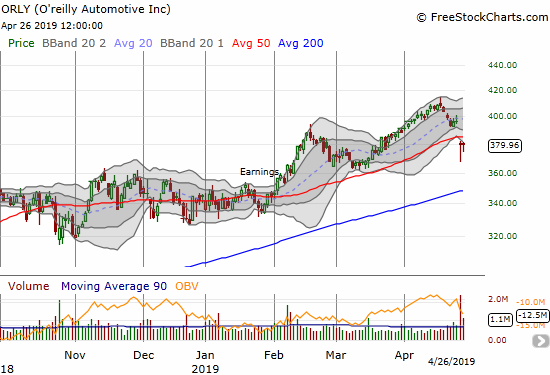 O'reilly Automotive (ORLY) suffered a post-earnings 50DMA breakdown but buyers keep showing up at intraday lows.