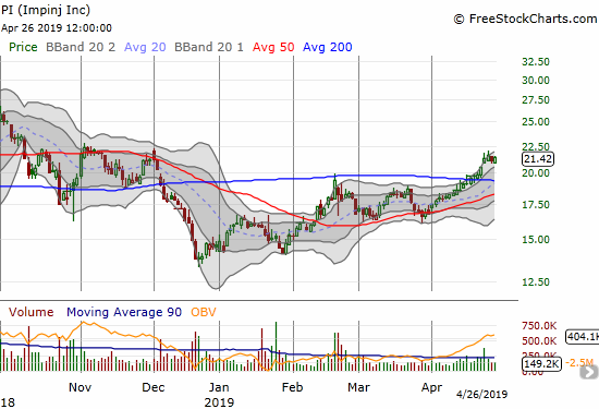Impinj (PI) made a bullish 200DMA breakout but immediately stalled at double resistance from November.