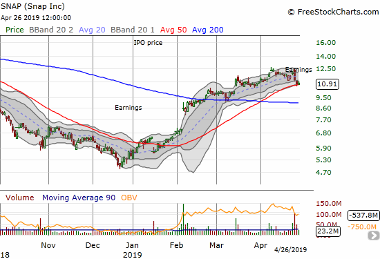 Snap (SNAP) printed a post-earnings bearish engulfing but found support at its 50DMA.