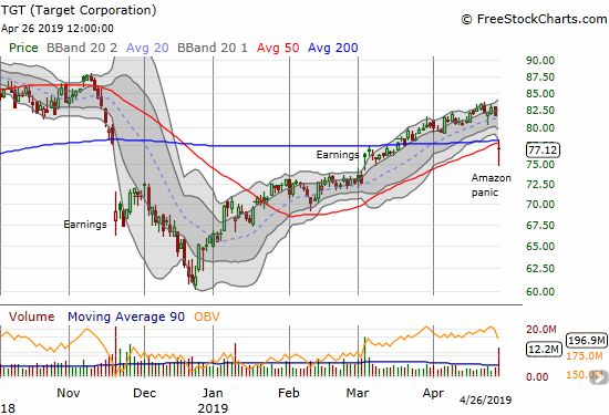 Target (TGT) lost 5.7% in the wake of another Amazon panic. The stock gapped down below converged 50/200DMA support.